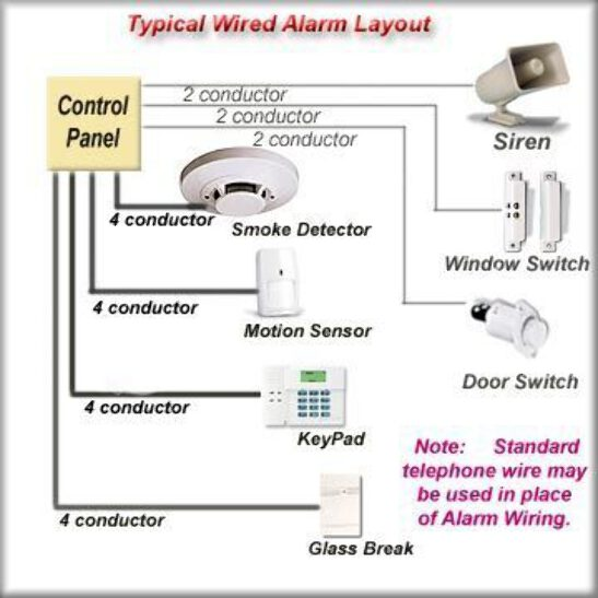 Details about Palomar Engineers Home Alarm System RFI Kit on