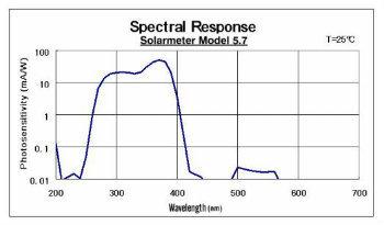 Solarmeter Model 5.7
