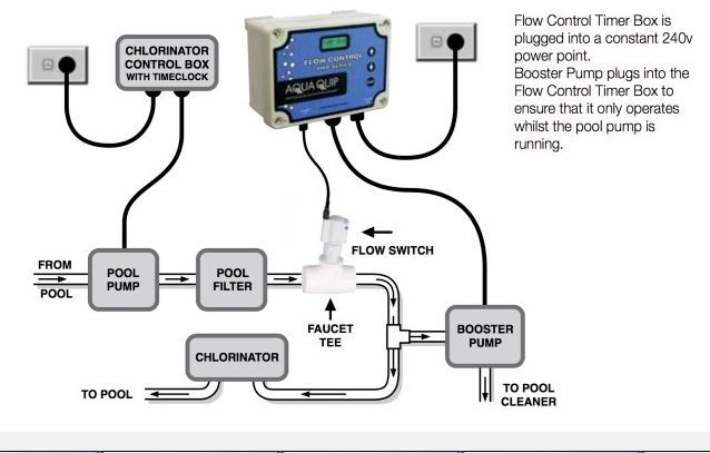 Aquaquip Flow control timer set up