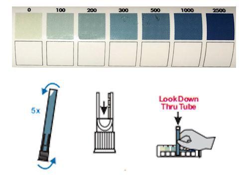 Phosphate colour chart