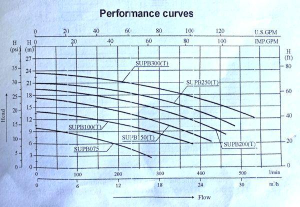 Waterjet flow chart